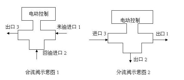 电动三通阀分类及应用图片